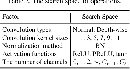 Figure 4 for Fine-Grained Neural Architecture Search