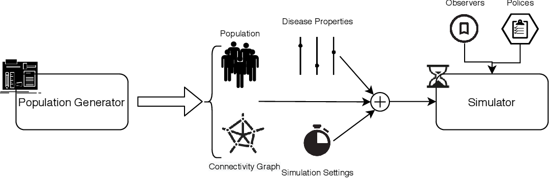 Figure 2 for Pyfectious: An individual-level simulator to discover optimal containment polices for epidemic diseases