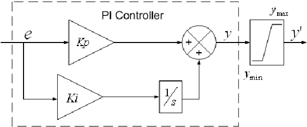 Figure 1 From Anti
