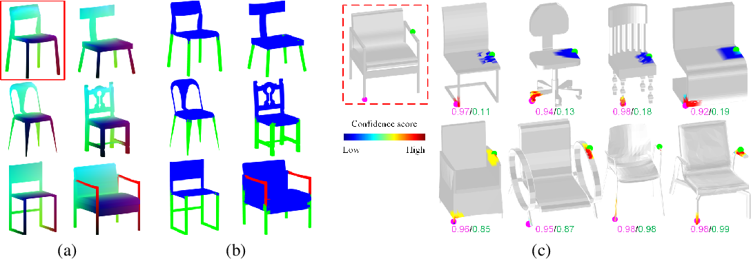 Figure 1 for Learning Implicit Functions for Topology-Varying Dense 3D Shape Correspondence