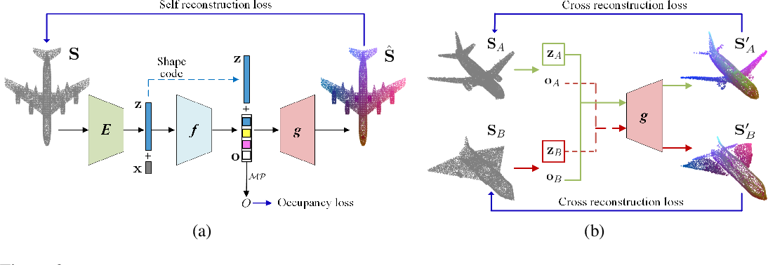Figure 2 for Learning Implicit Functions for Topology-Varying Dense 3D Shape Correspondence