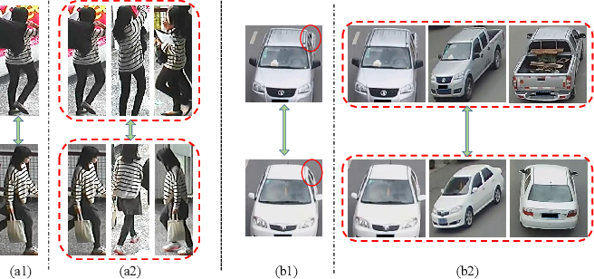 Figure 1 for Uncertainty-Aware Multi-Shot Knowledge Distillation for Image-Based Object Re-Identification