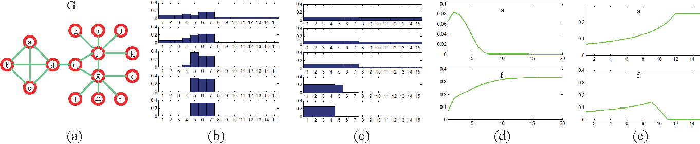 Figure 1 for Revealing Cluster Structure of Graph by Path Following Replicator Dynamic