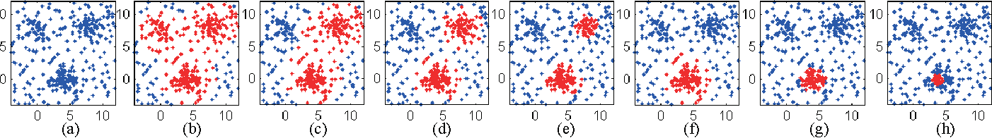 Figure 3 for Revealing Cluster Structure of Graph by Path Following Replicator Dynamic