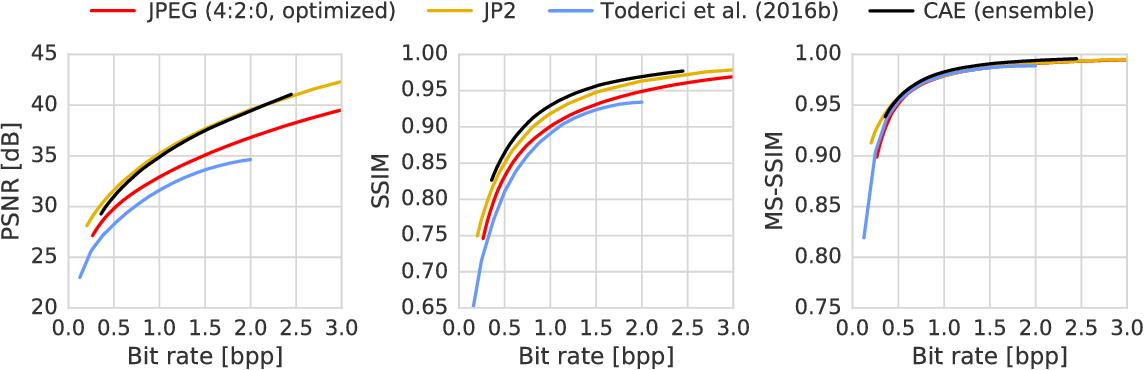 Figure 4 for Lossy Image Compression with Compressive Autoencoders