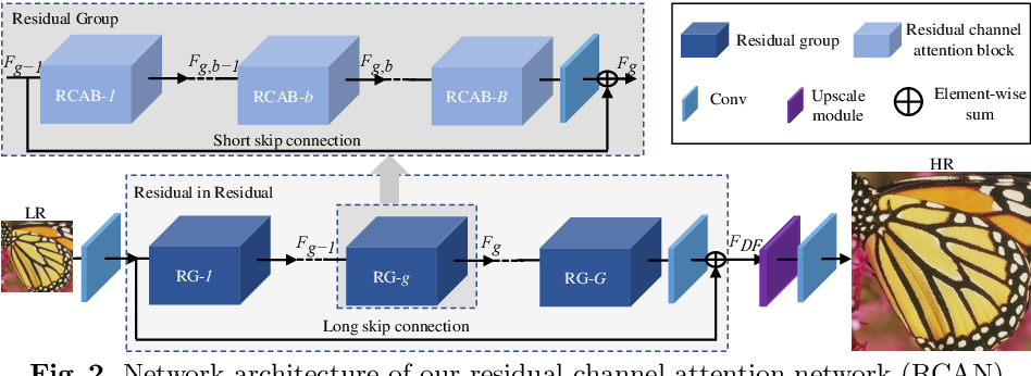 Figure 3 for Image Super-Resolution Using Very Deep Residual Channel Attention Networks