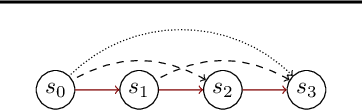 Figure 1 for TempoRL: Learning When to Act