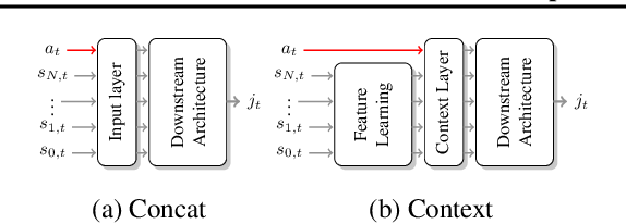 Figure 3 for TempoRL: Learning When to Act