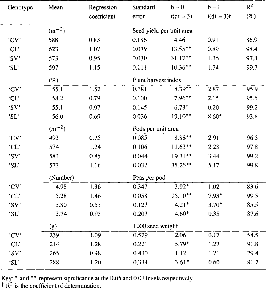 Table 4. Mean values and stability measures of seed yield, PHI and yield components for four field pea genotypes grown in five environments