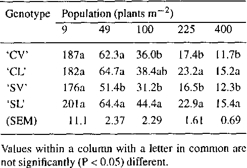 Table 6. Competition indices for four field pea genotypes sown at five populations