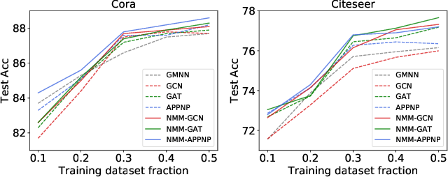 Figure 2 for Modeling Graph Node Correlations with Neighbor Mixture Models