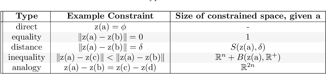 Figure 1 for A Survey of Inductive Biases for Factorial Representation-Learning