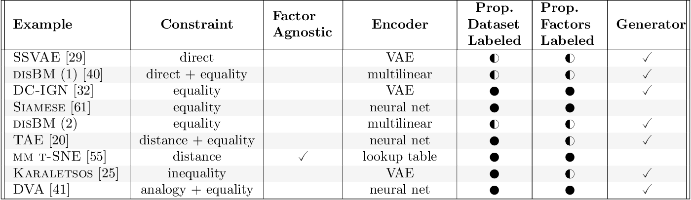 Figure 4 for A Survey of Inductive Biases for Factorial Representation-Learning