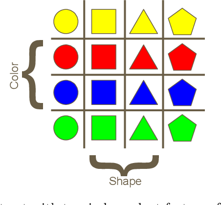 Figure 3 for A Survey of Inductive Biases for Factorial Representation-Learning