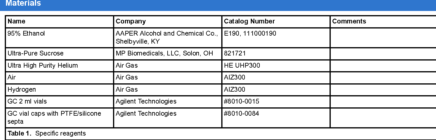 Table 1. Specific reagents