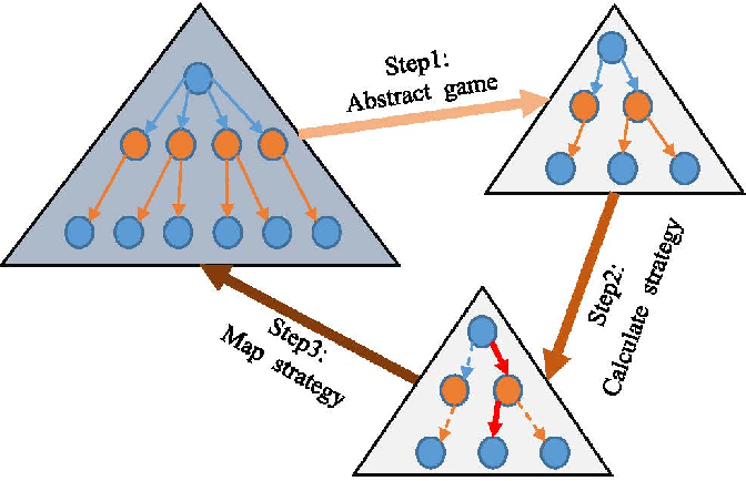 Figure 1 for NNCFR: Minimize Counterfactual Regret with Neural Networks