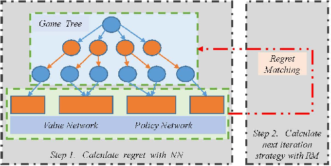Figure 2 for NNCFR: Minimize Counterfactual Regret with Neural Networks