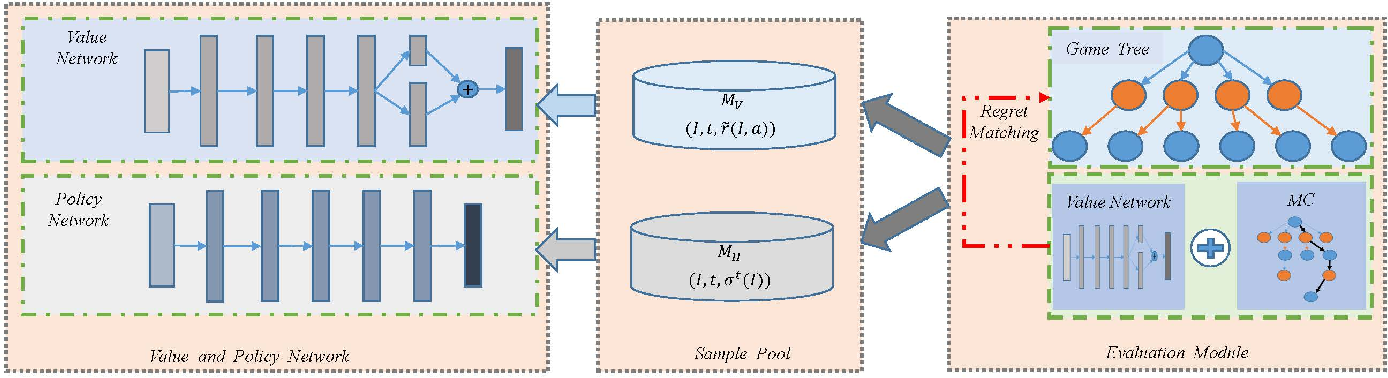 Figure 3 for NNCFR: Minimize Counterfactual Regret with Neural Networks