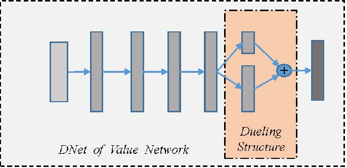 Figure 4 for NNCFR: Minimize Counterfactual Regret with Neural Networks