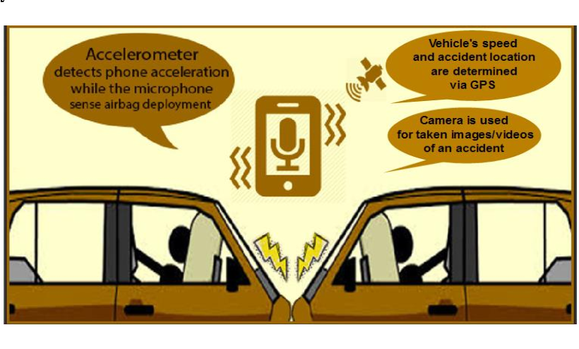 PDF] Car Accident Detection and Notification System using Smartphone