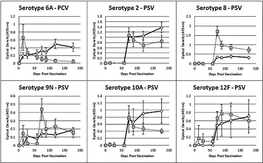 Figure 1 From Rapid Kinetics Of Serum Iga After Vaccination With