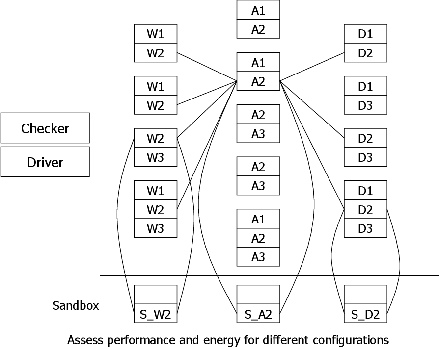 PDF] Experiment-based management of data centers - Semantic