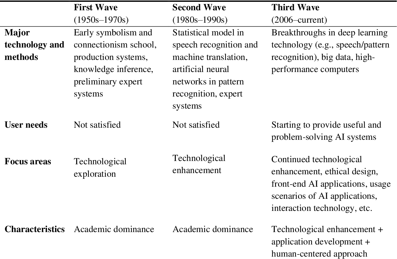 Figure 1 for From Human-Computer Interaction to Human-AI Interaction: New Challenges and Opportunities for Enabling Human-Centered AI