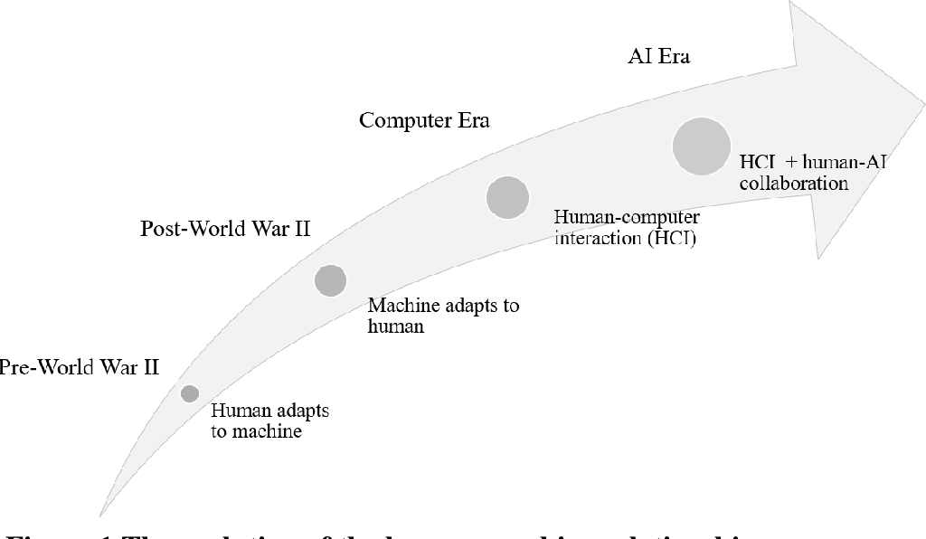 Figure 2 for From Human-Computer Interaction to Human-AI Interaction: New Challenges and Opportunities for Enabling Human-Centered AI