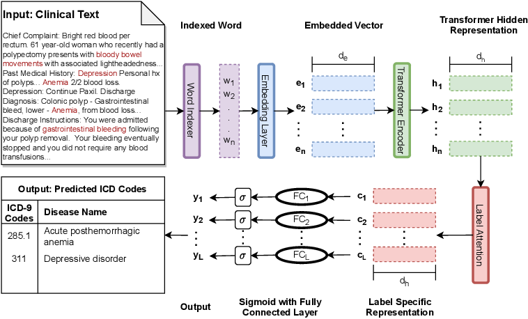Figure 1 for TransICD: Transformer Based Code-wise Attention Model for Explainable ICD Coding