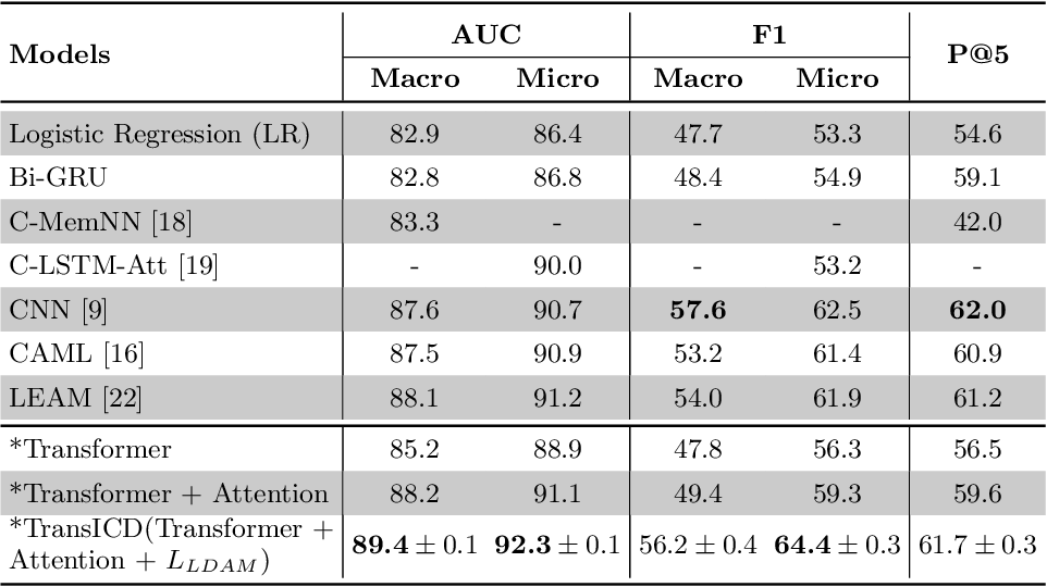 Figure 3 for TransICD: Transformer Based Code-wise Attention Model for Explainable ICD Coding