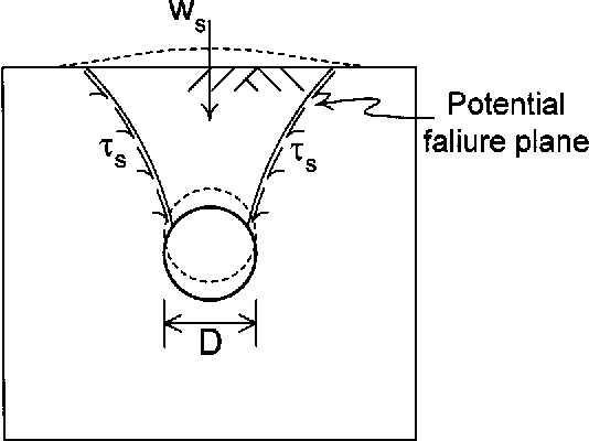 PDF] Stability of Vertically Bent Pipelines Buried in Sand