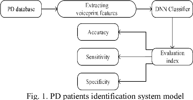 Figure 1 for Voiceprint recognition of Parkinson patients based on deep learning