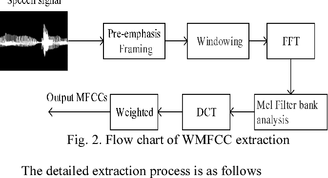 Figure 3 for Voiceprint recognition of Parkinson patients based on deep learning