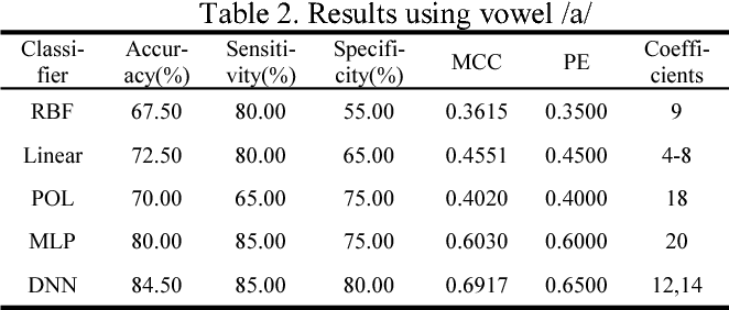 Figure 4 for Voiceprint recognition of Parkinson patients based on deep learning