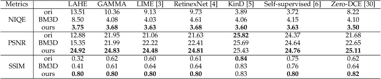 Figure 4 for Better Than Reference In Low Light Image Enhancement: Conditional Re-Enhancement Networks