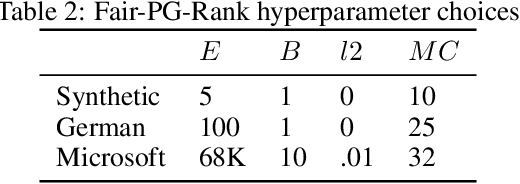 Figure 4 for Individually Fair Ranking
