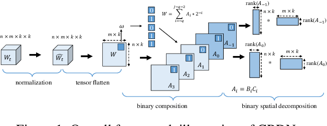 Figure 1 for Composite Binary Decomposition Networks