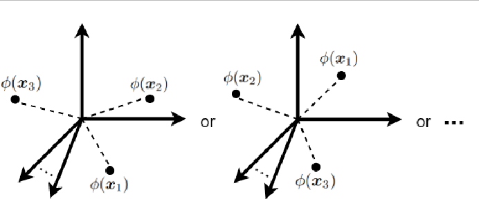 Figure 2 for Reproducing Kernel Hilbert Space, Mercer's Theorem, Eigenfunctions, Nyström Method, and Use of Kernels in Machine Learning: Tutorial and Survey