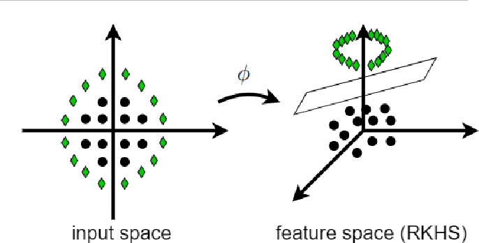Figure 3 for Reproducing Kernel Hilbert Space, Mercer's Theorem, Eigenfunctions, Nyström Method, and Use of Kernels in Machine Learning: Tutorial and Survey