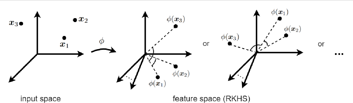 Figure 1 for Reproducing Kernel Hilbert Space, Mercer's Theorem, Eigenfunctions, Nyström Method, and Use of Kernels in Machine Learning: Tutorial and Survey