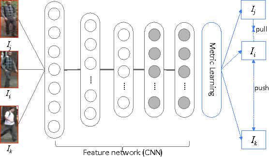 Figure 2 for DARI: Distance metric And Representation Integration for Person Verification
