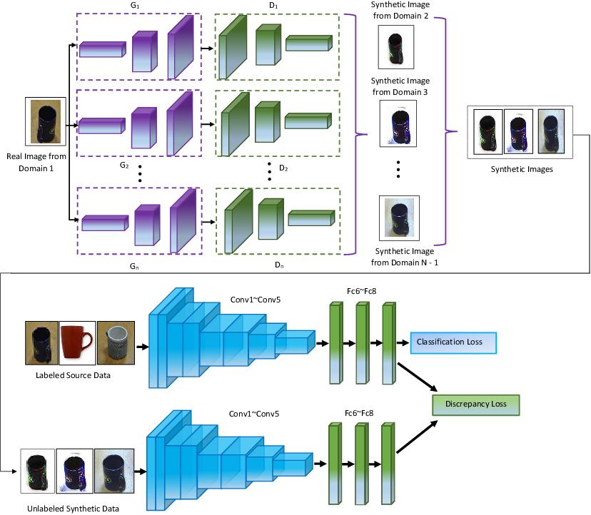 Figure 1 for Multi-component Image Translation for Deep Domain Generalization