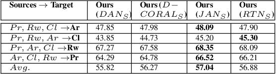 Figure 4 for Multi-component Image Translation for Deep Domain Generalization