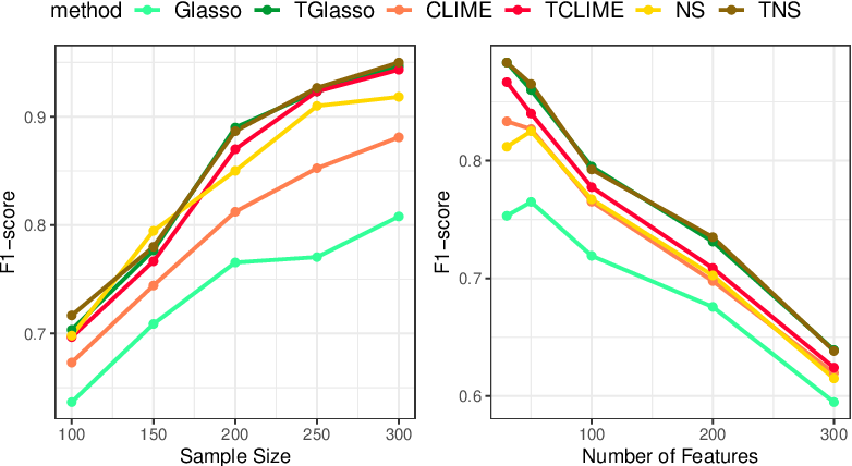 Figure 1 for Thresholded Graphical Lasso Adjusts for Latent Variables: Application to Functional Neural Connectivity