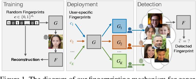 Figure 1 for Responsible Disclosure of Generative Models Using Scalable Fingerprinting