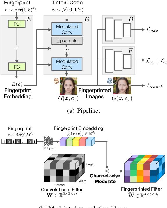 Figure 3 for Responsible Disclosure of Generative Models Using Scalable Fingerprinting