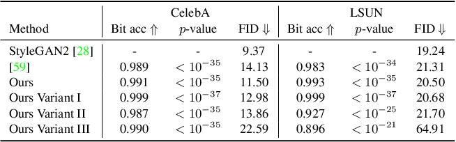 Figure 2 for Responsible Disclosure of Generative Models Using Scalable Fingerprinting