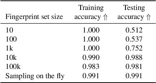Figure 4 for Responsible Disclosure of Generative Models Using Scalable Fingerprinting