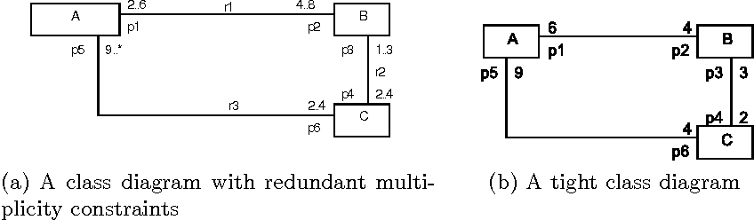 Simplification and correctness of uml class diagrams focusing on figure 1 ccuart Image collections