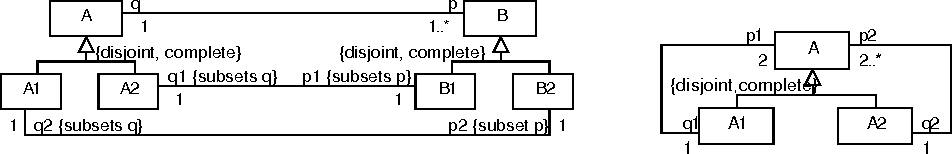 Simplification and correctness of uml class diagrams focusing on figure 4 ccuart Image collections